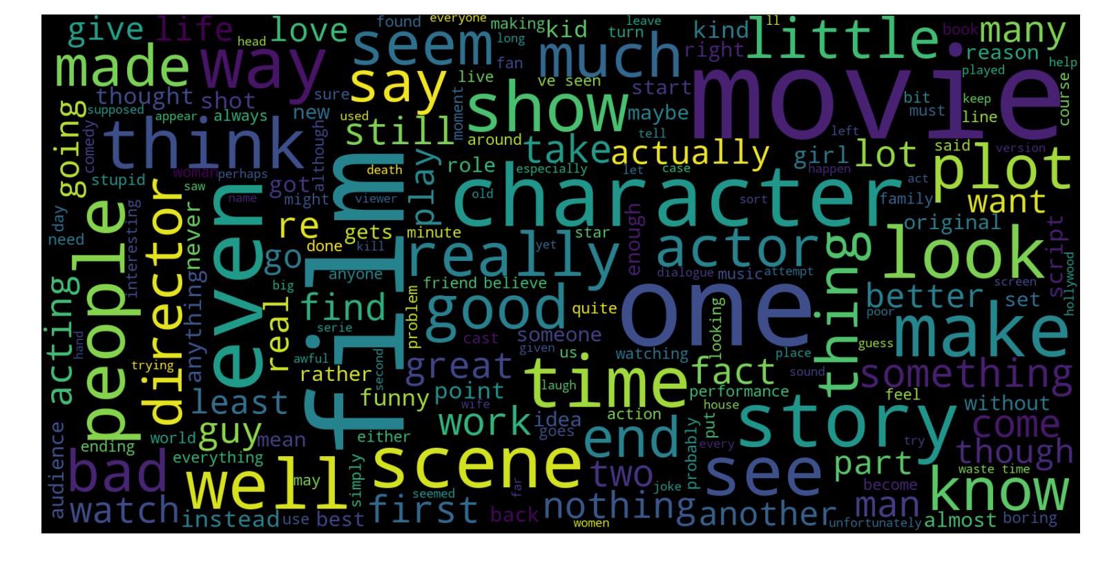 DataScienceToday - Sentiment Analysis using Python (Part I - Machine