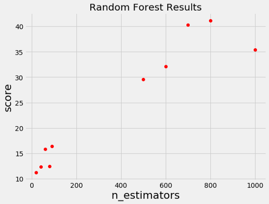 DataScienceToday - A Conceptual Explanation of Bayesian