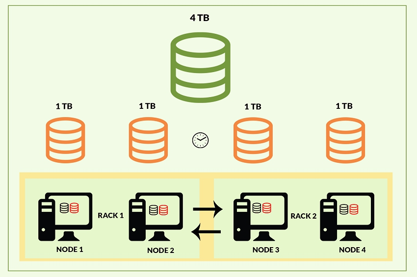Efficient Big Data Processing in Hadoop MapReduce